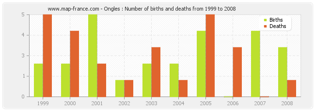 Ongles : Number of births and deaths from 1999 to 2008