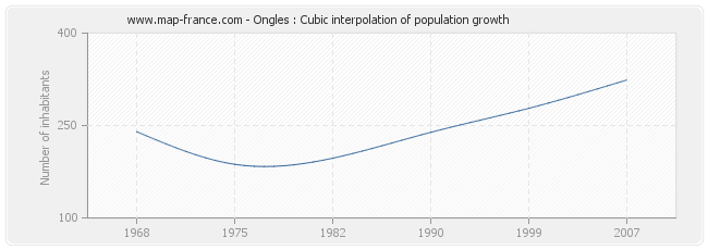 Ongles : Cubic interpolation of population growth