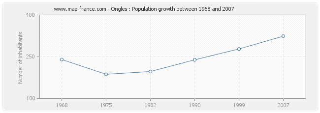 Population Ongles