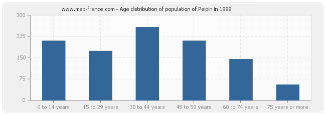 Age distribution of population of Peipin in 1999