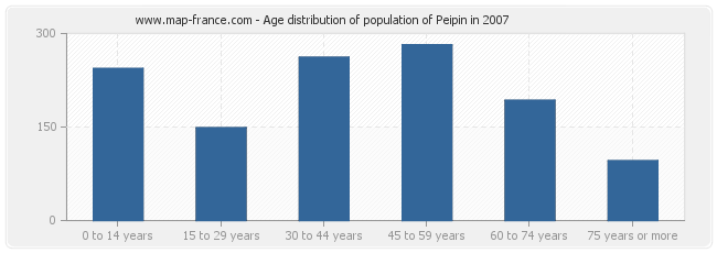 Age distribution of population of Peipin in 2007