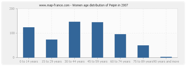 Women age distribution of Peipin in 2007