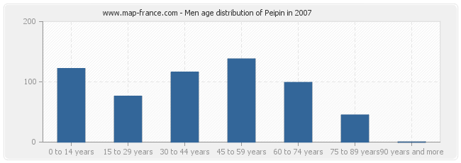 Men age distribution of Peipin in 2007