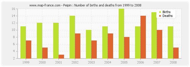 Peipin : Number of births and deaths from 1999 to 2008