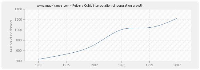 Peipin : Cubic interpolation of population growth