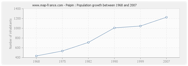 Population Peipin