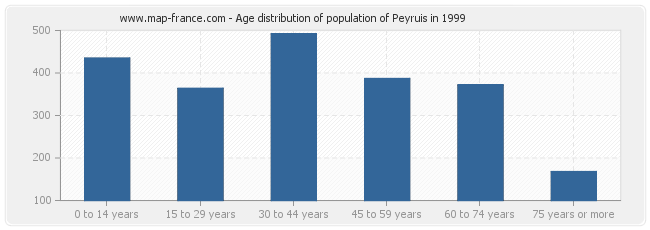 Age distribution of population of Peyruis in 1999