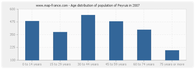 Age distribution of population of Peyruis in 2007