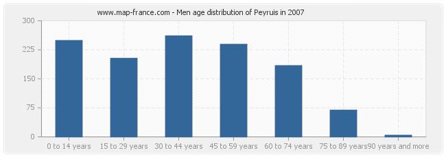 Men age distribution of Peyruis in 2007