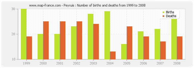 Peyruis : Number of births and deaths from 1999 to 2008