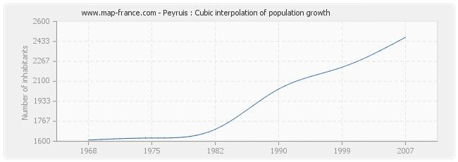 Peyruis : Cubic interpolation of population growth