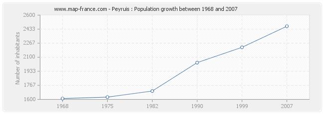 Population Peyruis