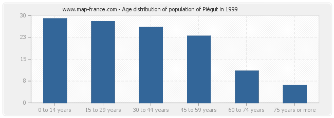 Age distribution of population of Piégut in 1999