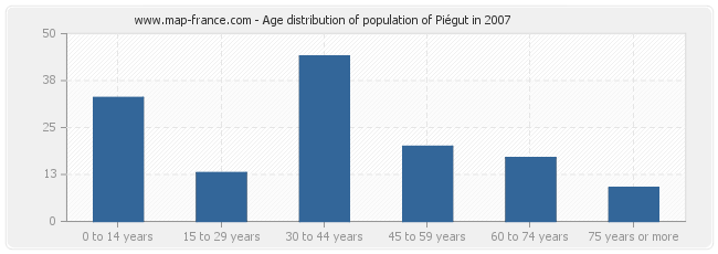 Age distribution of population of Piégut in 2007