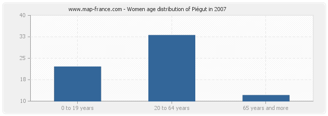 Women age distribution of Piégut in 2007