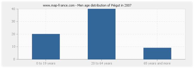 Men age distribution of Piégut in 2007