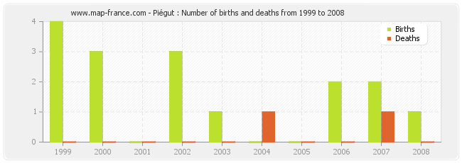 Piégut : Number of births and deaths from 1999 to 2008