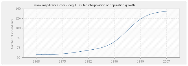 Piégut : Cubic interpolation of population growth