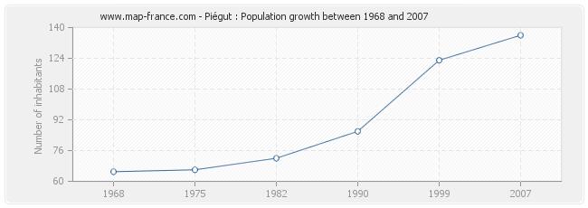 Population Piégut