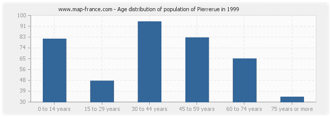 Age distribution of population of Pierrerue in 1999