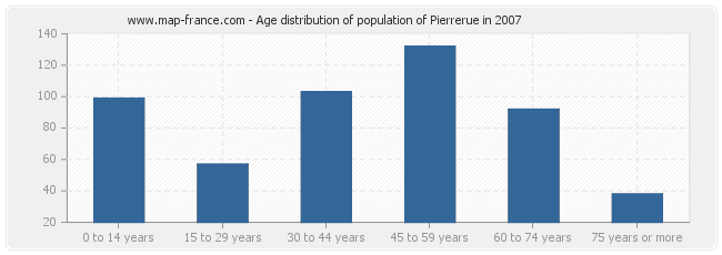 Age distribution of population of Pierrerue in 2007