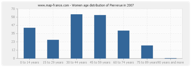 Women age distribution of Pierrerue in 2007