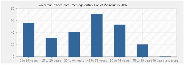 Men age distribution of Pierrerue in 2007