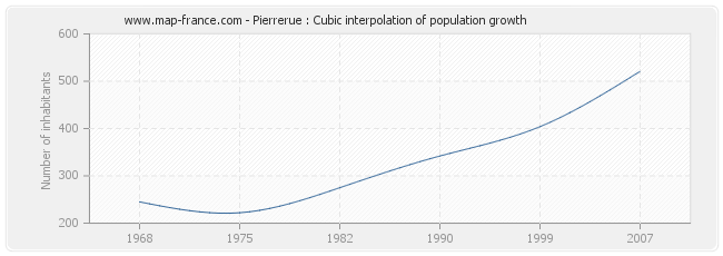 Pierrerue : Cubic interpolation of population growth