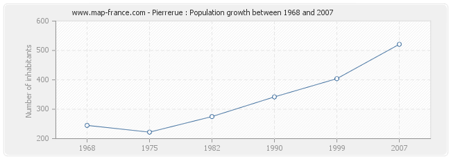 Population Pierrerue