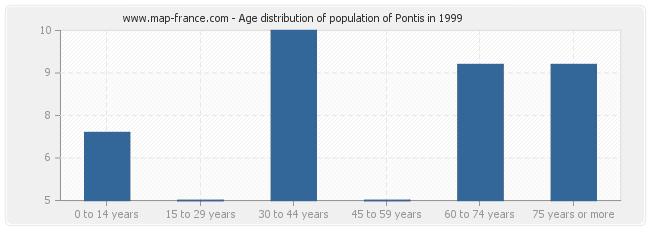 Age distribution of population of Pontis in 1999