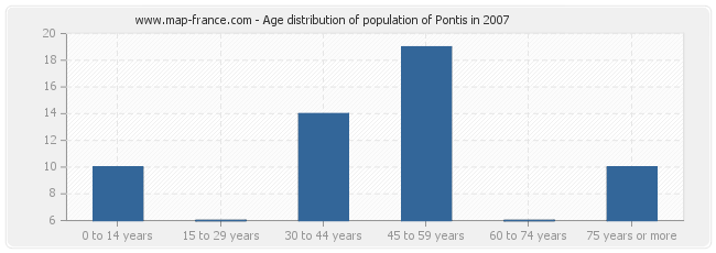 Age distribution of population of Pontis in 2007
