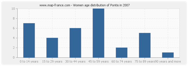 Women age distribution of Pontis in 2007