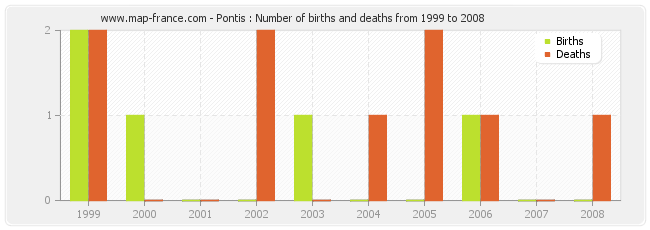 Pontis : Number of births and deaths from 1999 to 2008