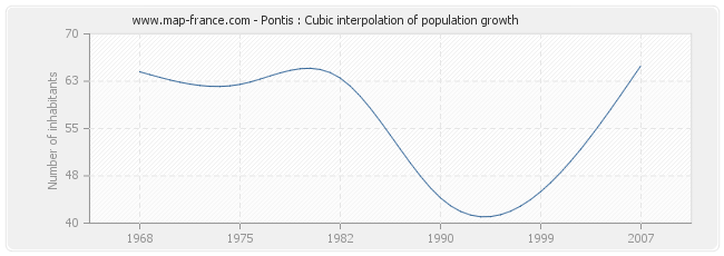 Pontis : Cubic interpolation of population growth