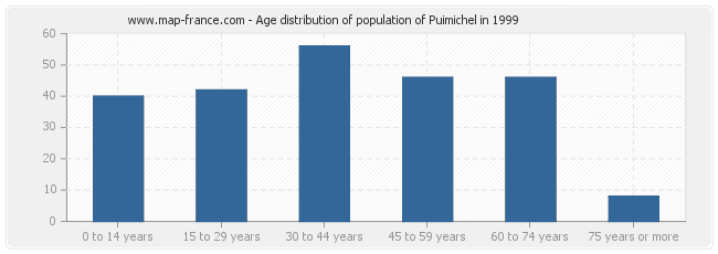 Age distribution of population of Puimichel in 1999