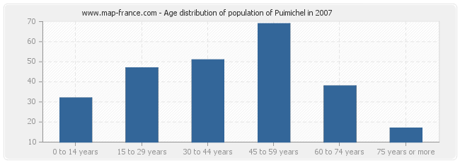 Age distribution of population of Puimichel in 2007