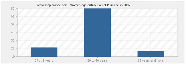Women age distribution of Puimichel in 2007