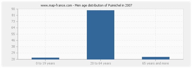 Men age distribution of Puimichel in 2007