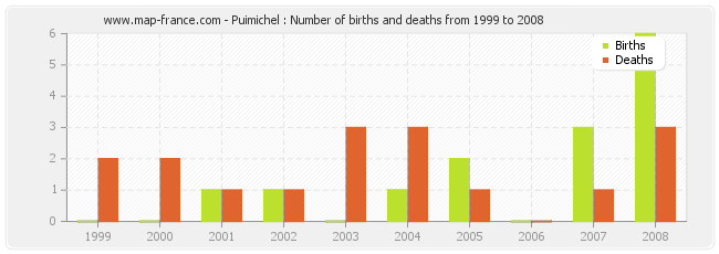 Puimichel : Number of births and deaths from 1999 to 2008