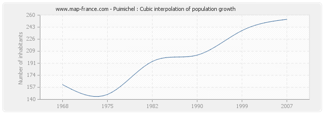 Puimichel : Cubic interpolation of population growth