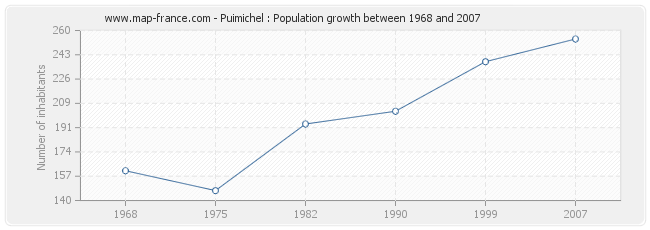 Population Puimichel