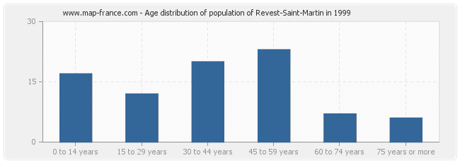 Age distribution of population of Revest-Saint-Martin in 1999