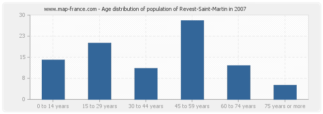 Age distribution of population of Revest-Saint-Martin in 2007