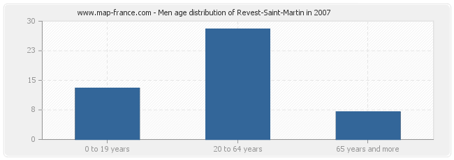 Men age distribution of Revest-Saint-Martin in 2007