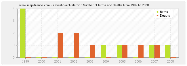 Revest-Saint-Martin : Number of births and deaths from 1999 to 2008