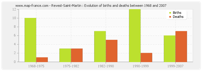 Revest-Saint-Martin : Evolution of births and deaths between 1968 and 2007