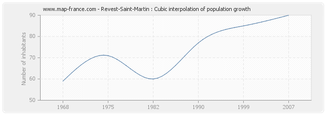 Revest-Saint-Martin : Cubic interpolation of population growth