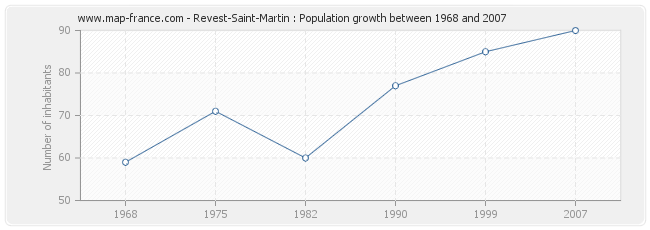 Population Revest-Saint-Martin