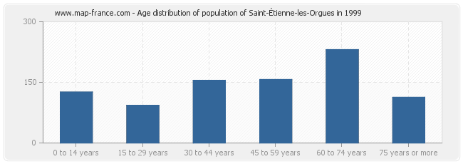 Age distribution of population of Saint-Étienne-les-Orgues in 1999
