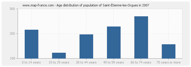 Age distribution of population of Saint-Étienne-les-Orgues in 2007